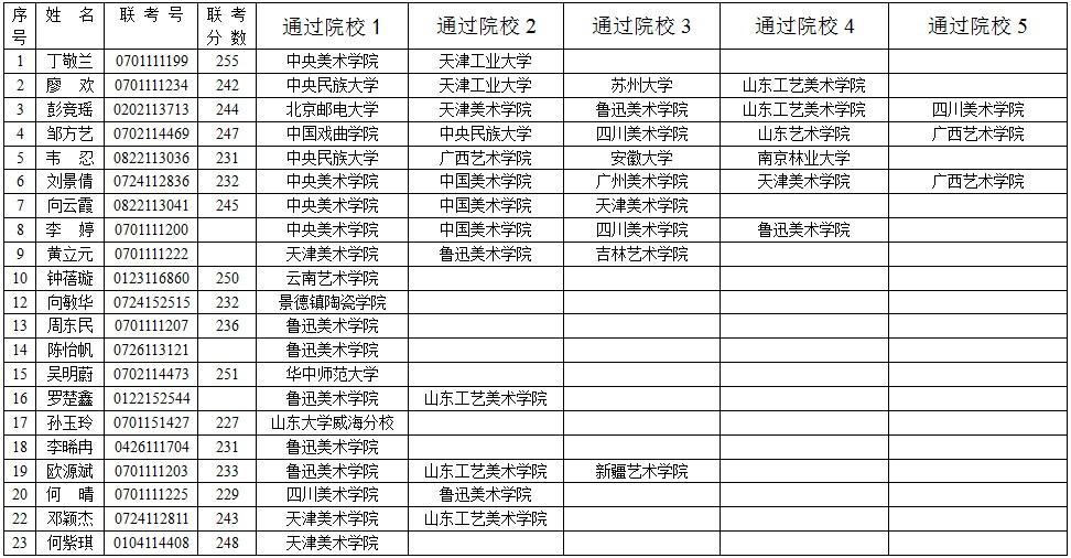 重庆长庚画室历年成绩